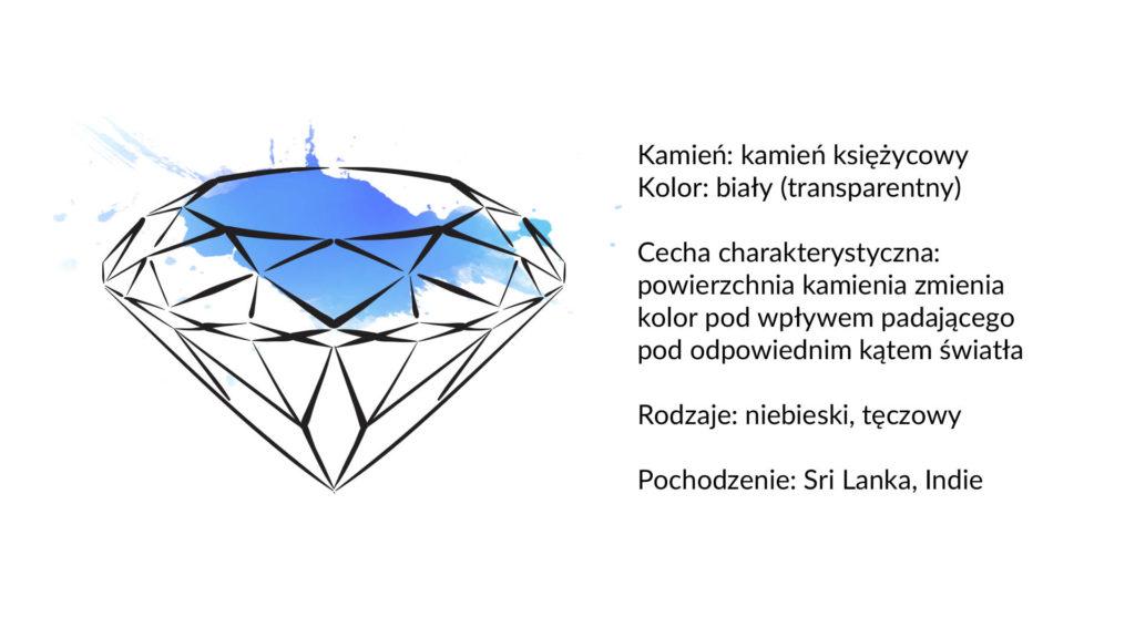 kamień księżycowy charakterystyka