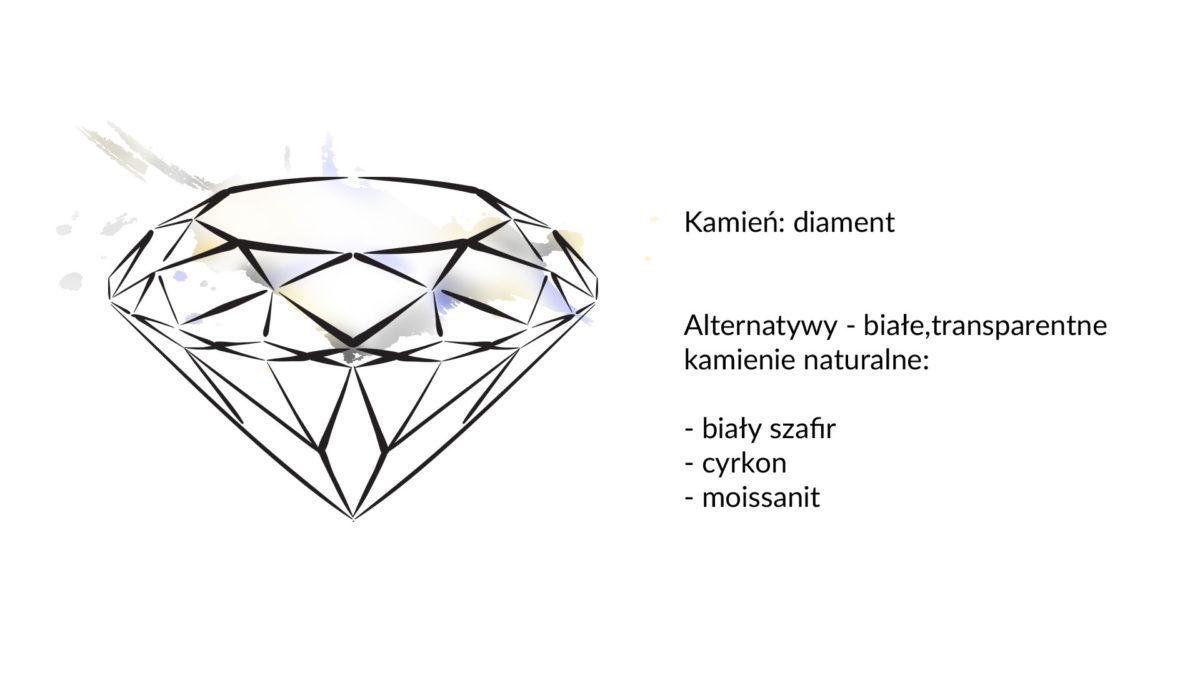 grafika opisująca alternatywy dla diamentu: cyrkon, biały szafir imoissanit